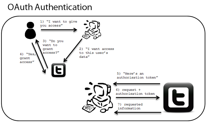 oauth-authentication